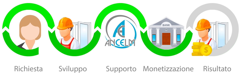 Sconto in fattura Cessione del credito supporto Ancelm